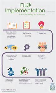 itil implementation project plan template infographics itil implementation roadmap prashant