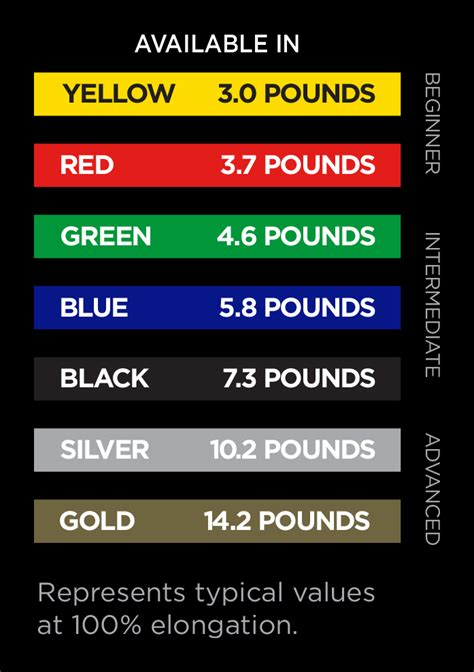 theraband colors chart theraband clx