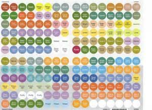 new doterra essential oil bottle cap sticker labels 192