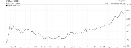 bitcoin value history bitcoin offline wallet vault bitcoin address ba net