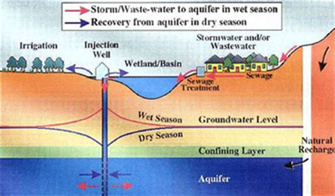 groundwater recharge and a guide to aquifer storage recovery books cbelltown city council aquifer storage and recovery