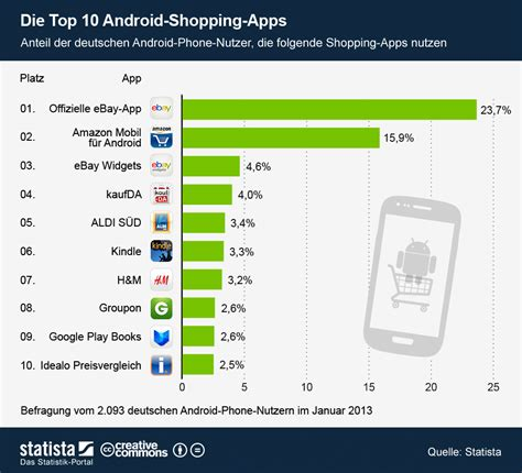 top 10 android apps mobile shopping top 10 apps f 252 r ios android statistik