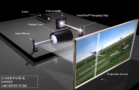 Proyektor Laser E S 8k Laser Projectors Also Display 3d Content In Hd