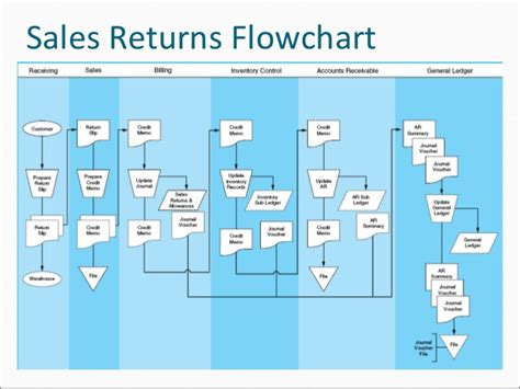 sales and collection cycle flowchart the revenue cycle