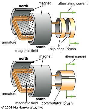Electric Car Motor Ac Vs Dc Physics Of Generators Ac Vs Dc