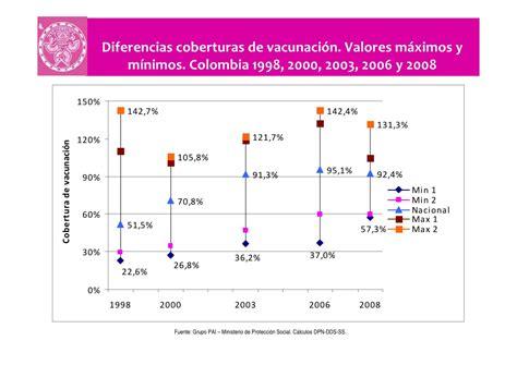 porcentaje de deduccion de cuatro por mil 2015 colombia y odm