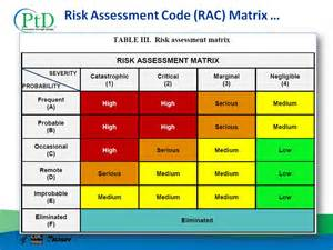 Risk Matrix Template by Swat Risk Assessment Matrix Template Pictures To Pin On