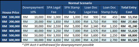 how to calculate house loan malaysia things you should know before buying a house in malaysia