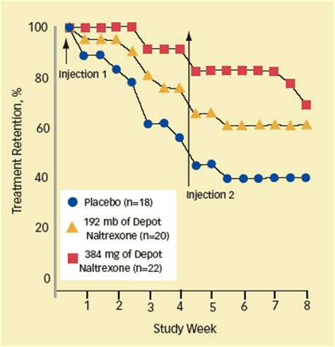 Detox Five Placebo by Depot Naltrexone Appears Safe And Effective For Heroin