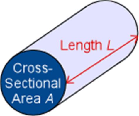 what is cross sectional area of a river glossary of terms used in nanotubes module