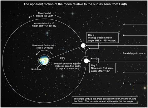 moon diagram image gallery moon and tides diagram