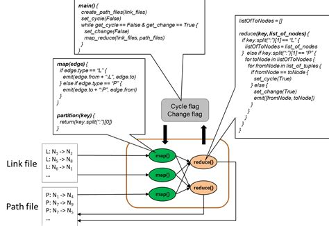 network layout algorithm mapreduce detecting cycles in a network graph dzone
