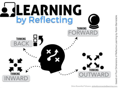 design thinking reflection amplify reflection tech learning