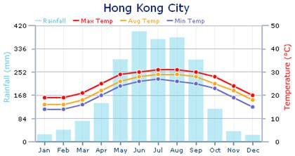 hong kong weather weather in hong kong expat arrivals