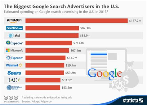 Search In The Us Chart The Search Advertisers In The U S Statista