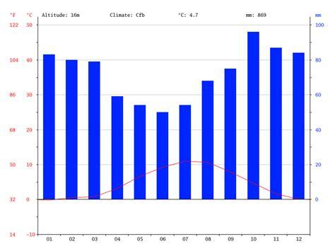 Climat Reykjavik: Diagramme climatique, Courbe de température, Table climatique pour Reykjavik