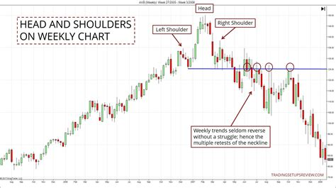 chart pattern trader review head and shoulders pattern trading guide in depth