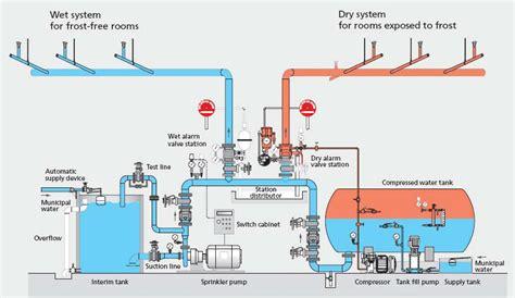 pipe sprinkler system diagram sprinkler service sprinkler systems cal