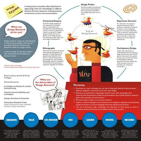 graphics design research 27 best research posters images on pinterest charts