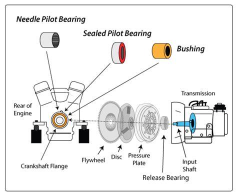 830 Flywheel Manual Toyota Altis 18 what is a pilot bearing quora