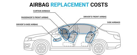 deployed airbags learn airbag replacement costs repair costs