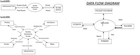 er diagram for student management system project college management system project report free b