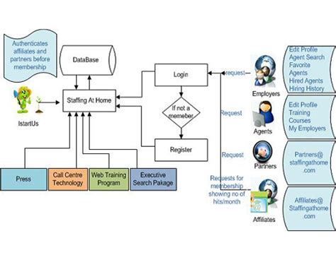 call center process flow diagram 8 best images of call center flow chart exles sales