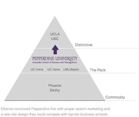Is Pepperdine Mba Worth It by Graduate School Marketing Elliance Brand Web Search