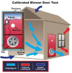 Blower Door Testing by Energy Audits 101 What You Need To Zero Energy