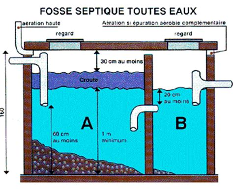 Bac A Graisse Fosse Septique 2939 by Regard Fosse Septique Great Fosse Toutes Eaux With Regard