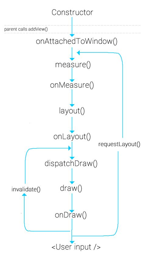 layout invalidate android android usage of forcelayout requestlayout and