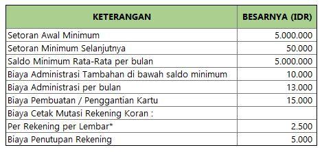 pembuatan rekening koran bca biaya administrasi dan setoran minimum tabungan bca