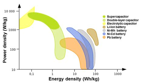 supercapacitors wiki file power vs energy density png cleanenergywiki