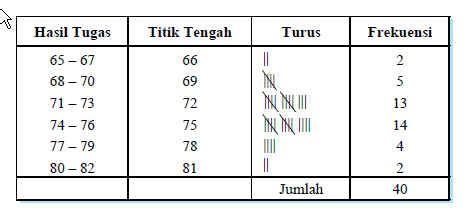 membuat tabel distribusi frekuensi berkelompok menyajikan data dalam bentuk tabel distribusi frekuensi
