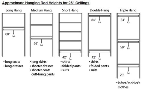 Closet Shelf Heights Standard by Rod Heights For 96 Quot Ceilings Women S Formal Floor