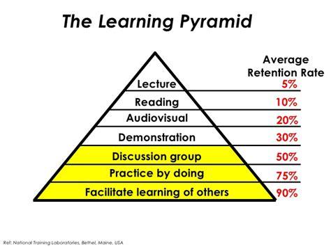 Effective Stategi effective learning strategies