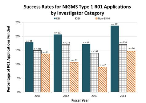 analysis of nigms funding rates for early stage