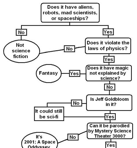 physics flowchart physics buzz science fiction flowchart