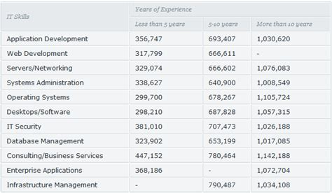 Average Kitchen Manager Salary by What Is A Jewelry Designer Salary Style Guru Fashion