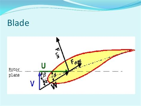 Wind Turbine Blade Cross Section by Pics For Gt Wind Turbine Blade Cross Section