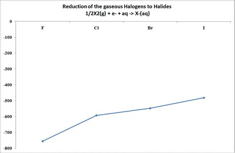 hydration enthalpy trend the chemistry of the halogens 2