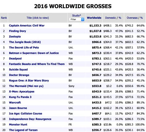 film en box office 2016 2016 yılının gişe rekortmeni 20 film sinekafe com