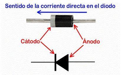 que es capacitor y diodo diodo zener funcionamiento tipos caracteristicas