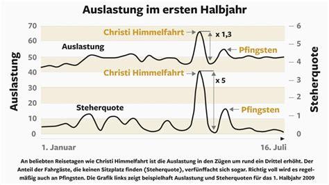 wann sind die siebenschläfer deutsche bahn wann sind die z 252 ge ausgelastet bilder