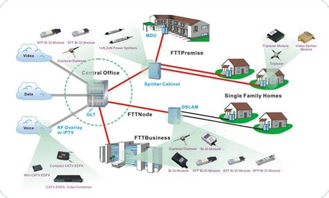 fiber optic home network design fiber optic home network design construction stages