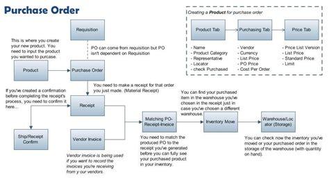 purchase order system flowchart user jairah adempiere erp wiki