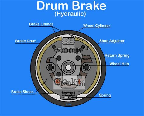 Car Types Of Brakes by Drum Brake Diagram Working Explained