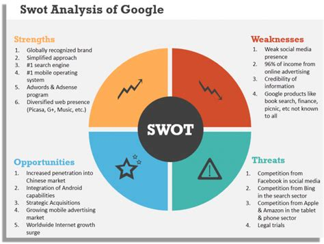 google images basic 8 steps to create a superb swot analysis template in