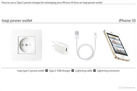 how to use iphone 5s charging your iphone 5s in iraq