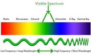 visible color spectrum thedress your brain is tricks on you uwmadscience